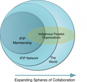 spheresofcollaboration